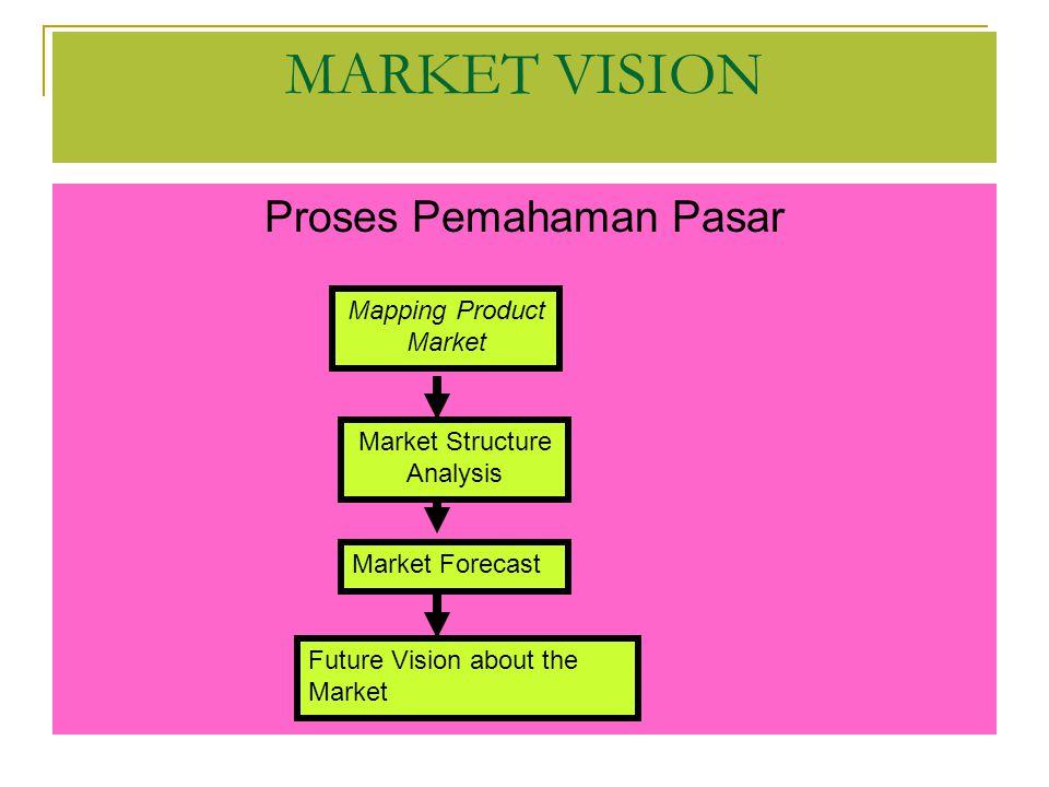 MARKET VISION Proses Pemahaman Pasar Mapping Product Market