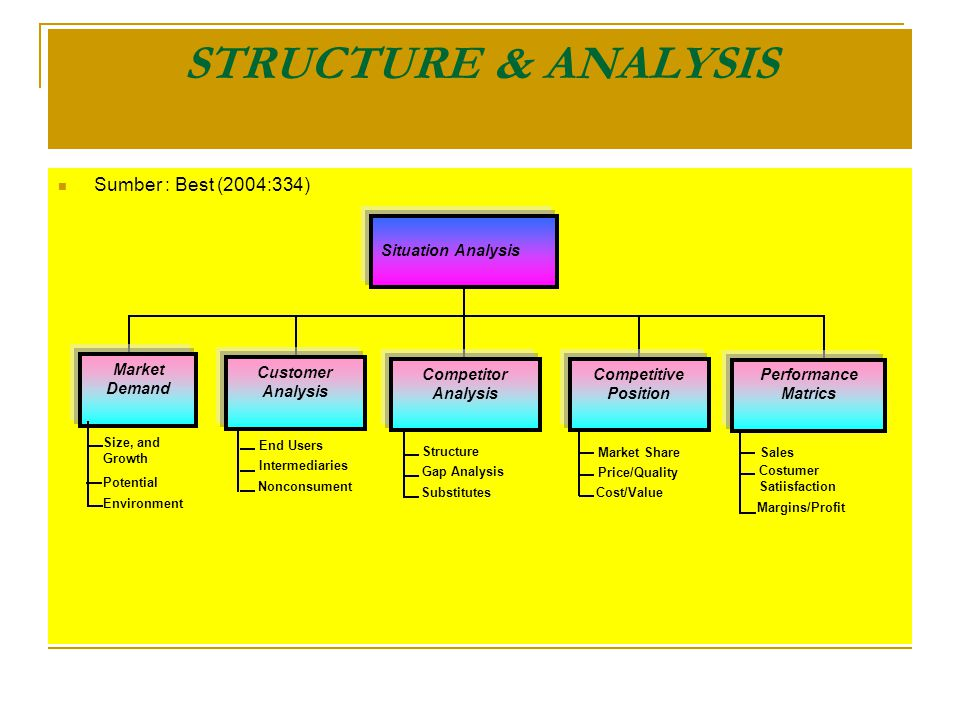 STRUCTURE & ANALYSIS Sumber : Best (2004:334) Situation Analysis