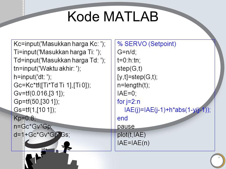 Kode MATLAB