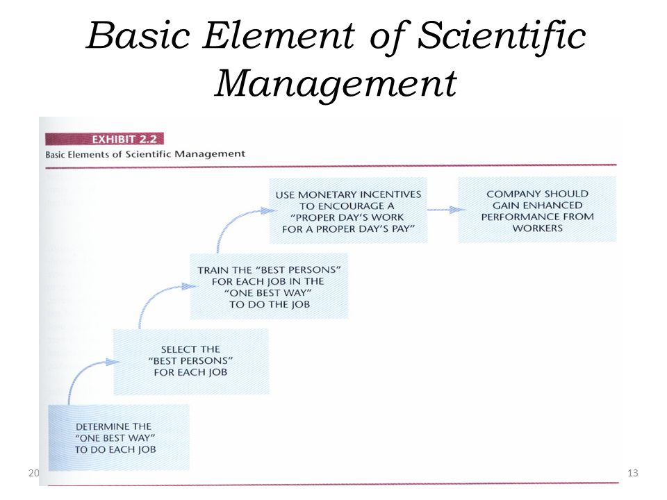Basic Element of Scientific Management