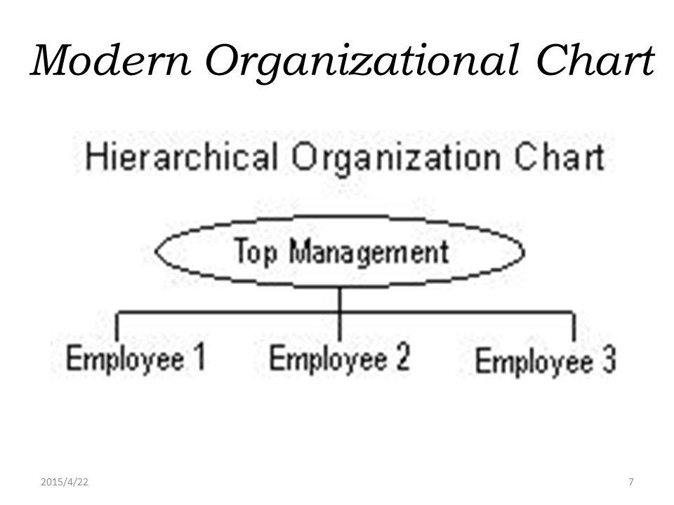 Modern Organizational Chart