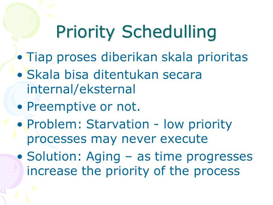 Priority Schedulling Tiap proses diberikan skala prioritas