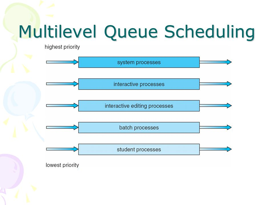 Multilevel Queue Scheduling
