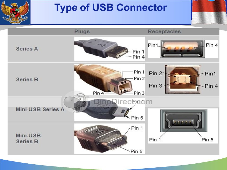 Type of USB Connector 4/14/2017