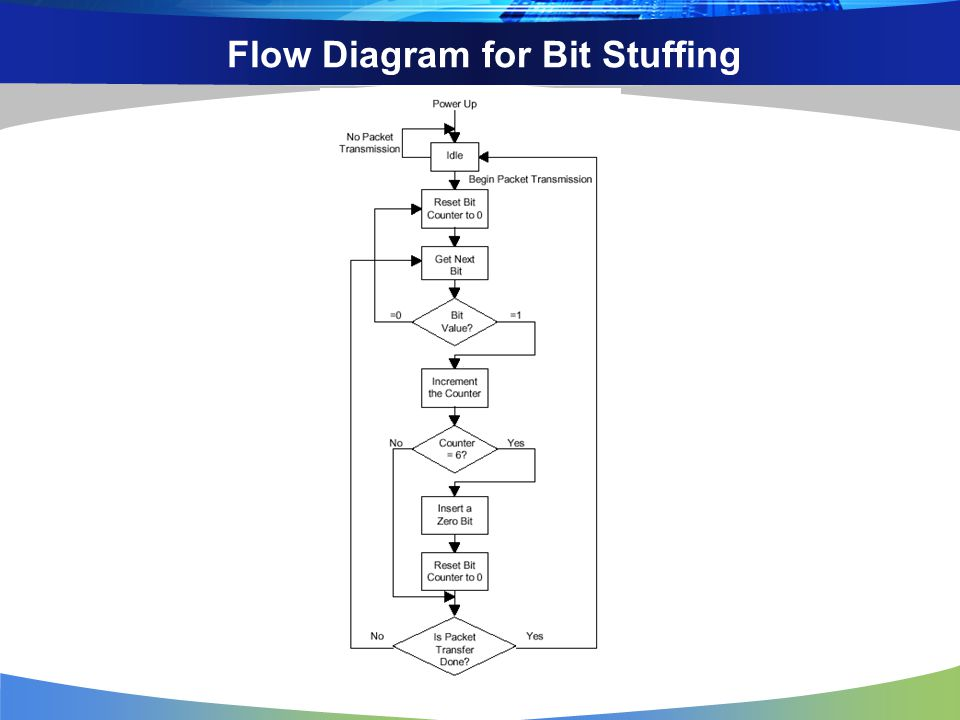 Flow Diagram for Bit Stuffing