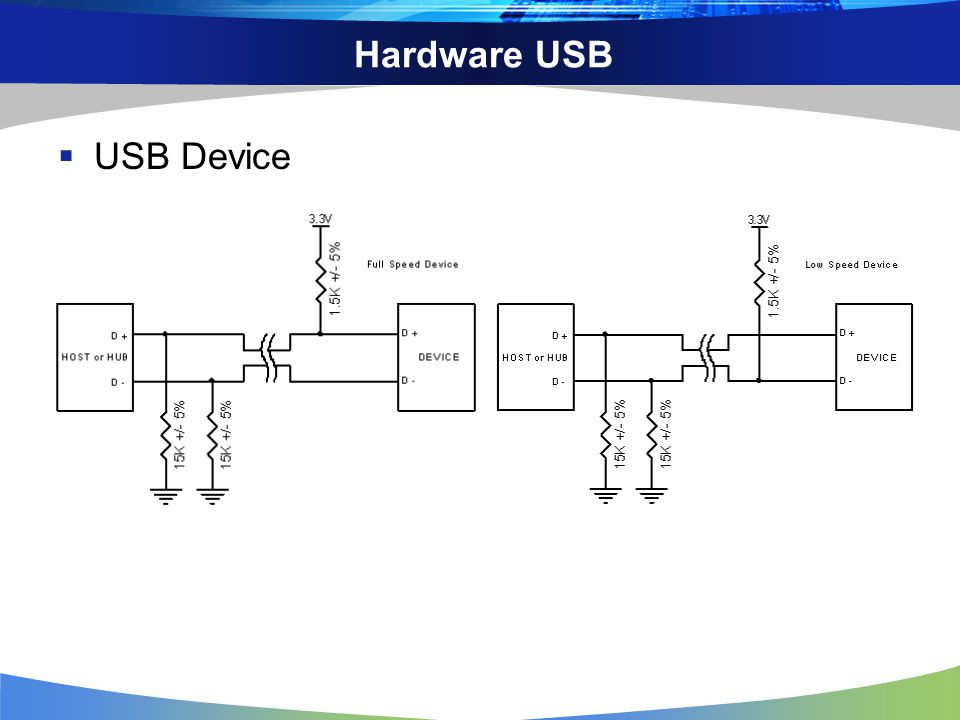 Hardware USB USB Device