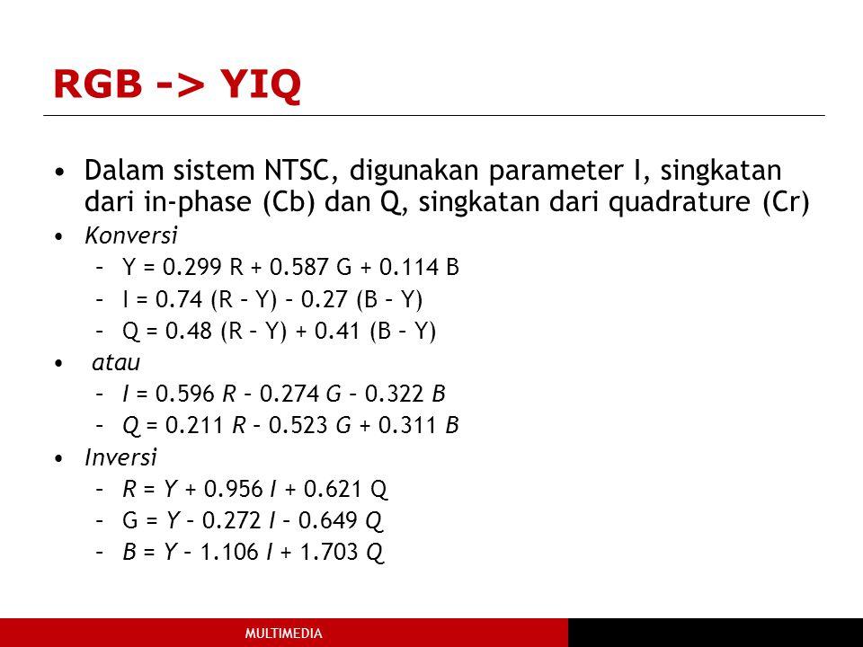 RGB -> YIQ Dalam sistem NTSC, digunakan parameter I, singkatan dari in-phase (Cb) dan Q, singkatan dari quadrature (Cr)