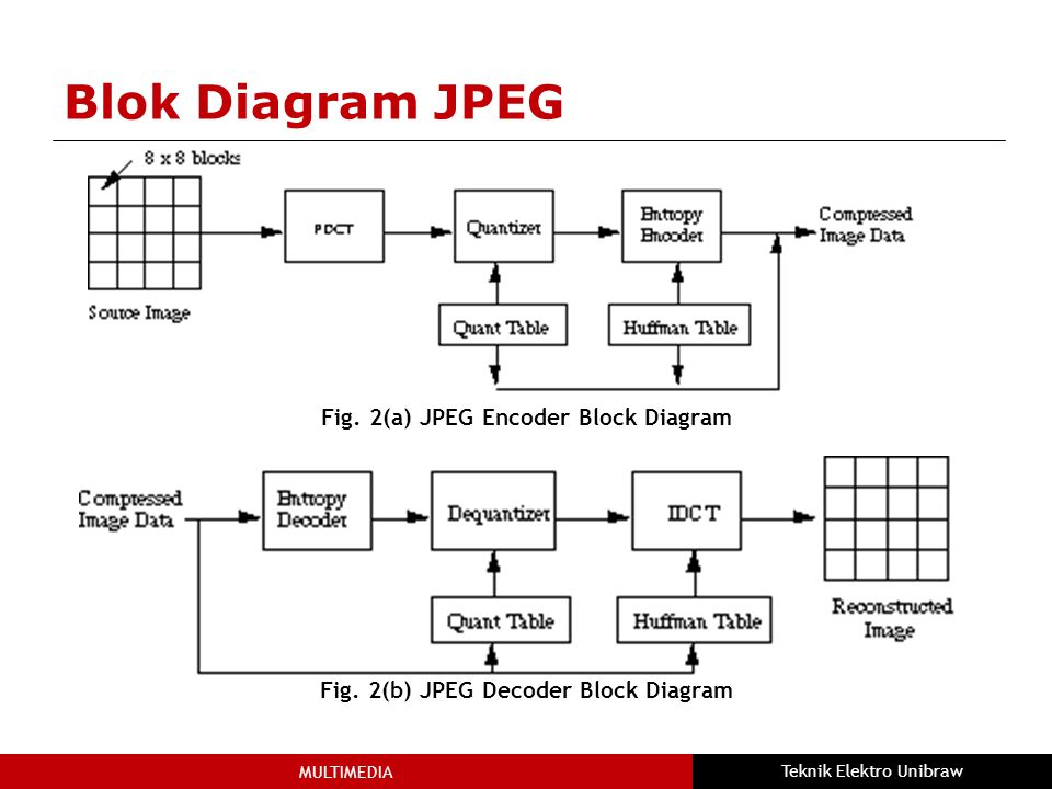 Blok Diagram JPEG Fig. 2(a) JPEG Encoder Block Diagram