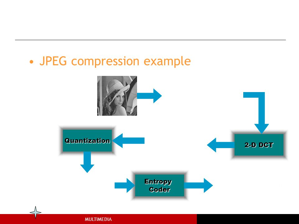 The JPEG Compression JPEG compression example Quantization 2-D DCT