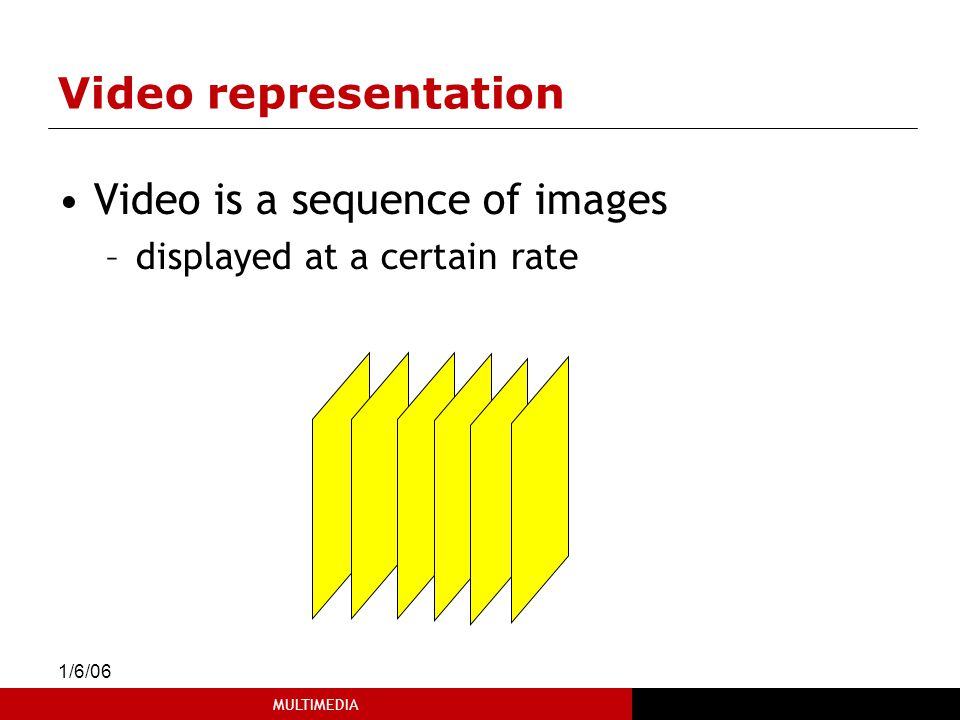 Video is a sequence of images