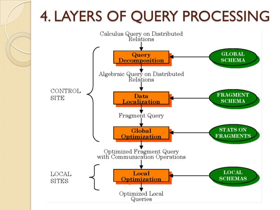 4. LAYERS OF QUERY PROCESSING