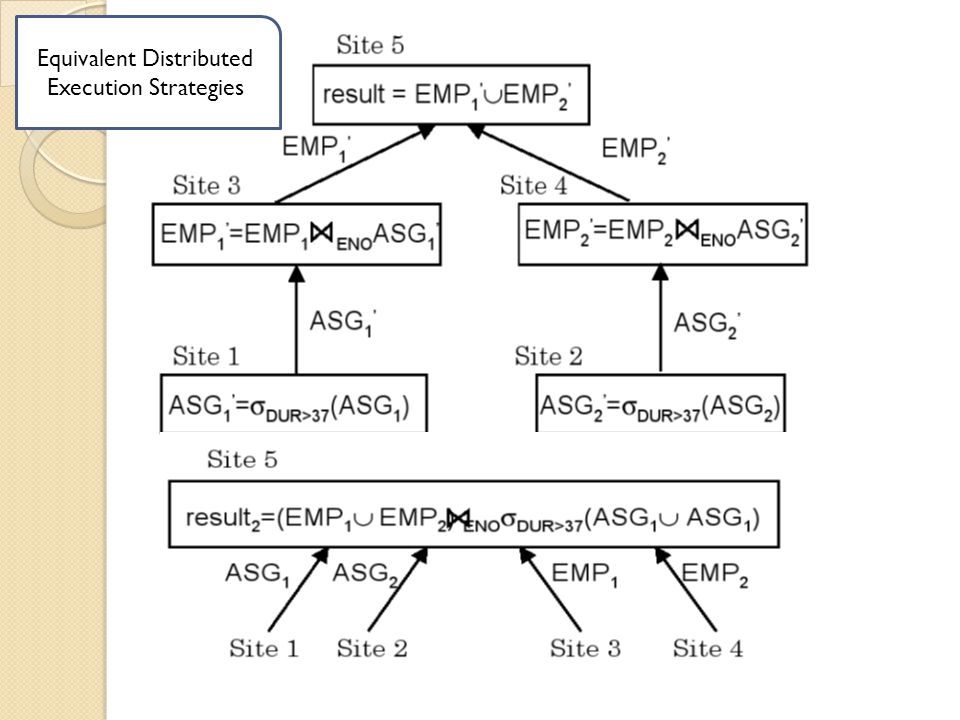 Equivalent Distributed Execution Strategies