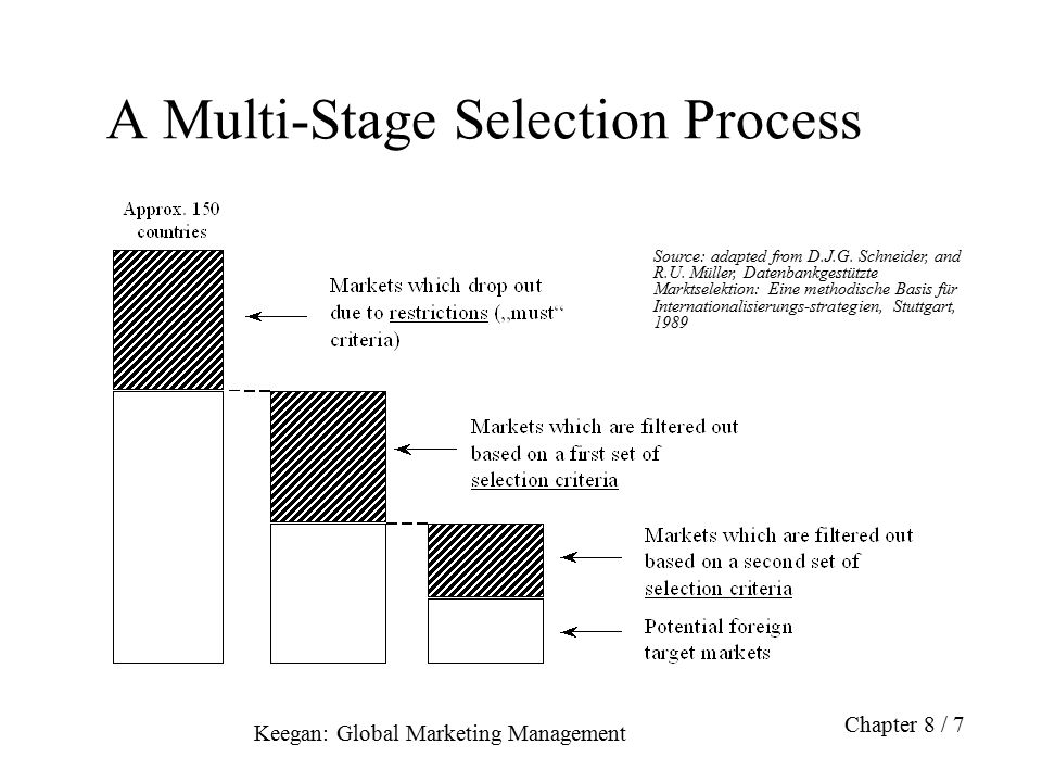 A Multi-Stage Selection Process