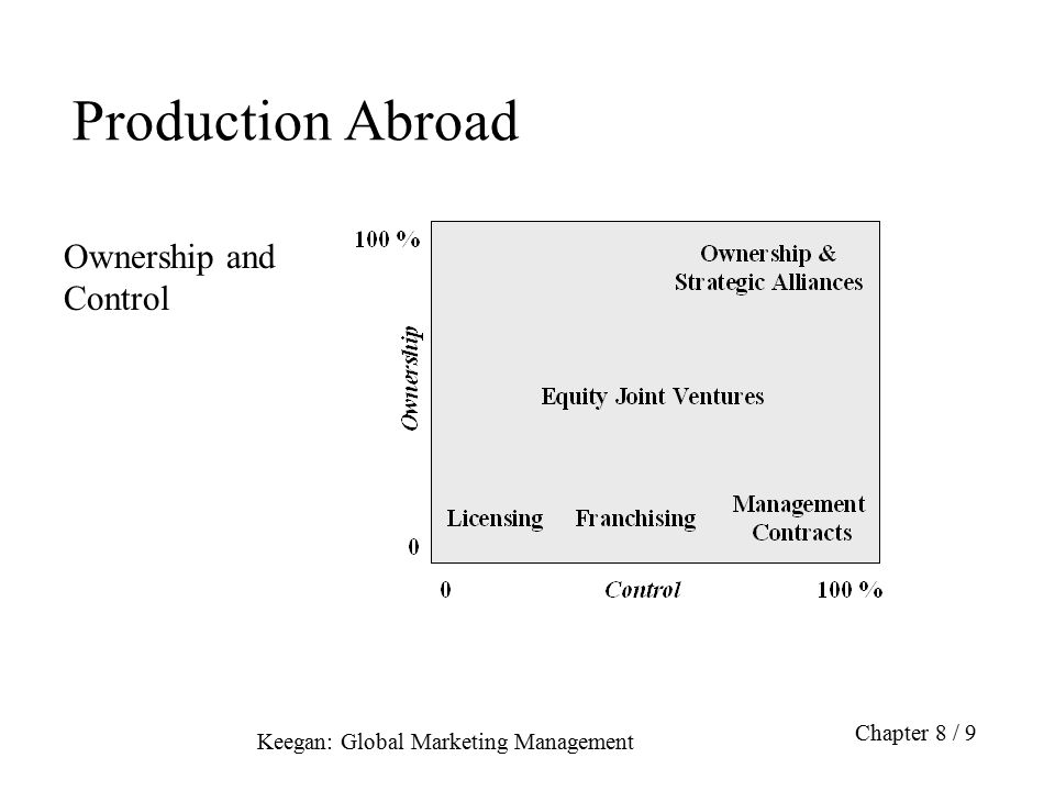 Production Abroad Ownership and Control