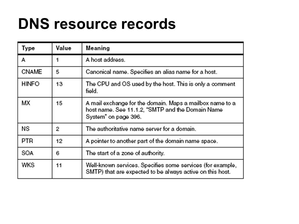 DNS resource records