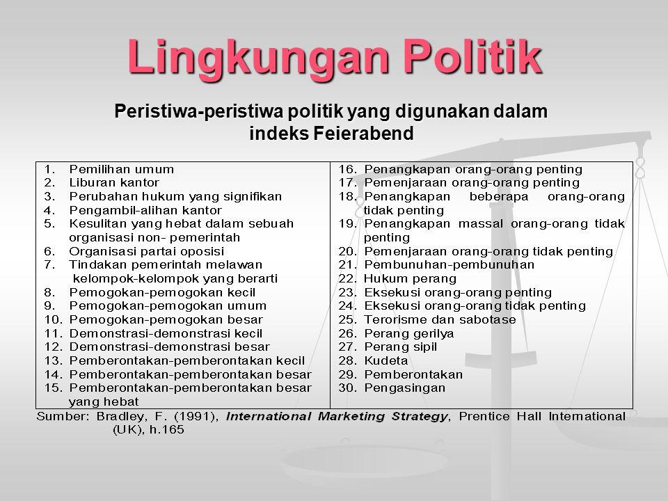 Peristiwa-peristiwa politik yang digunakan dalam