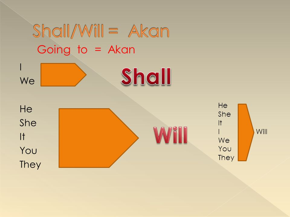 Shall Will Shall/Will = Akan Going to = Akan I We He She It You They