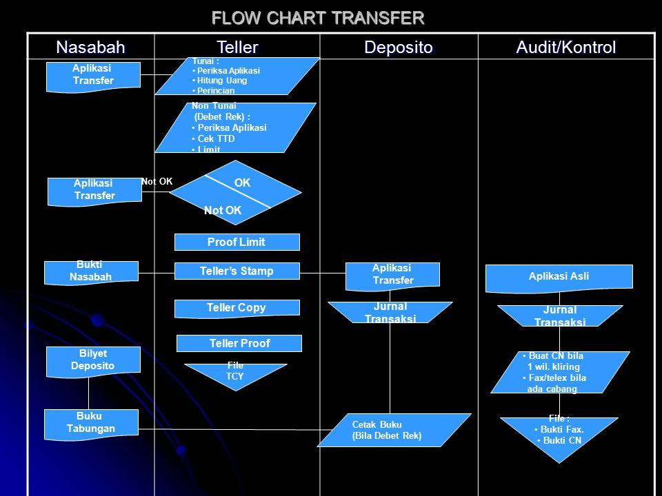 FLOW CHART TRANSFER Nasabah Teller Deposito Audit/Kontrol OK Not OK