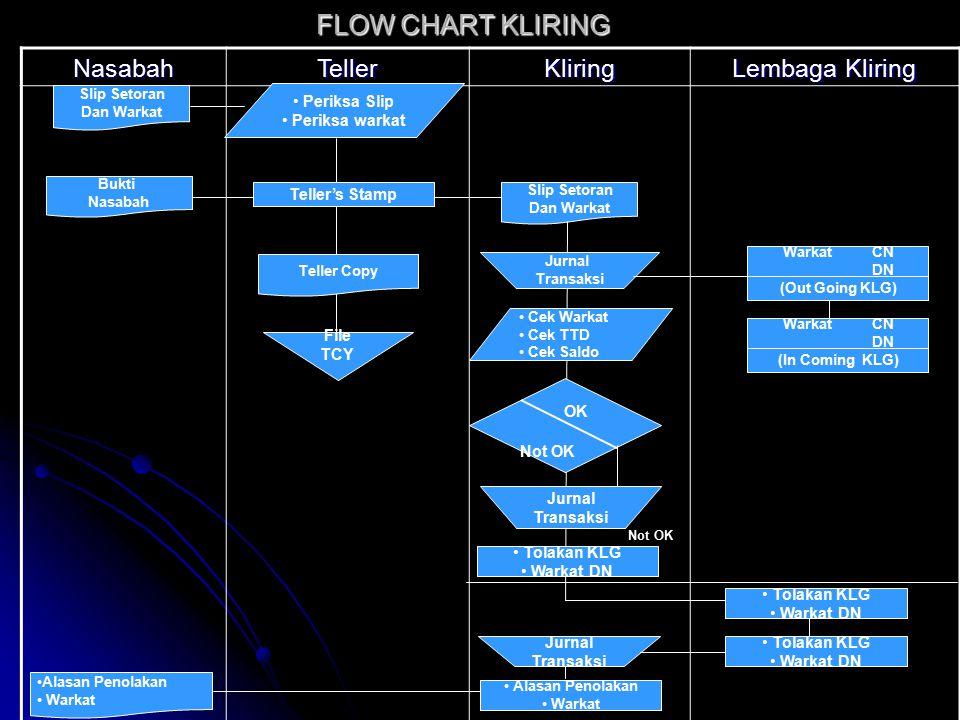 FLOW CHART KLIRING Nasabah Teller Kliring Lembaga Kliring Periksa Slip