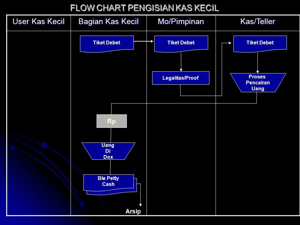 FLOW CHART PENGISIAN KAS KECIL
