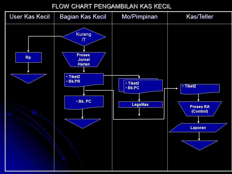 FLOW CHART PENGAMBILAN KAS KECIL