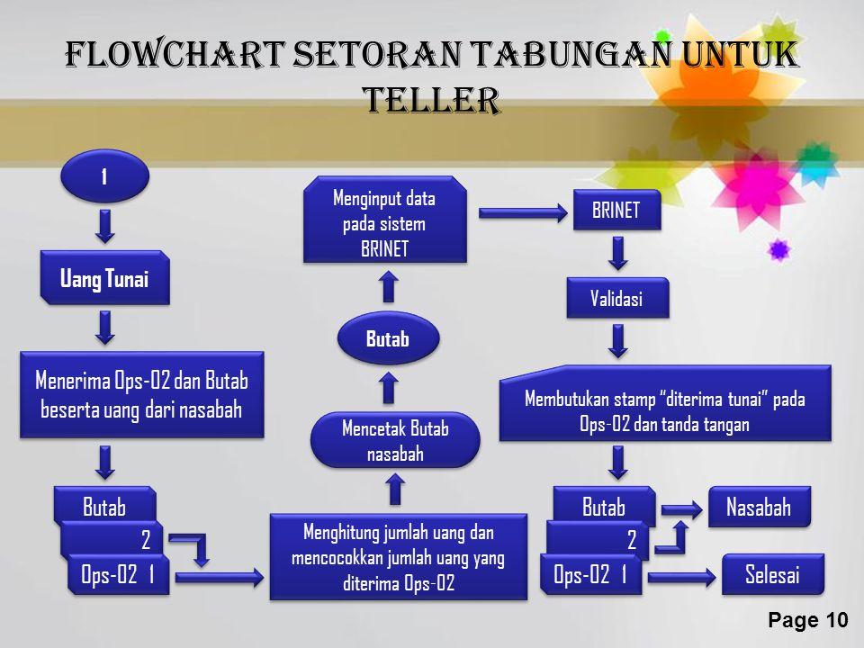 Flowchart setoran tabungan untuk teller