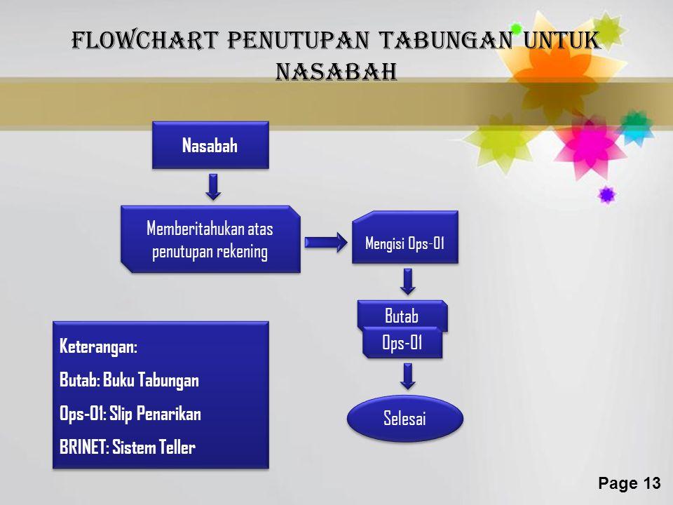 Flowchart penutupan tabungan untuk nasabah