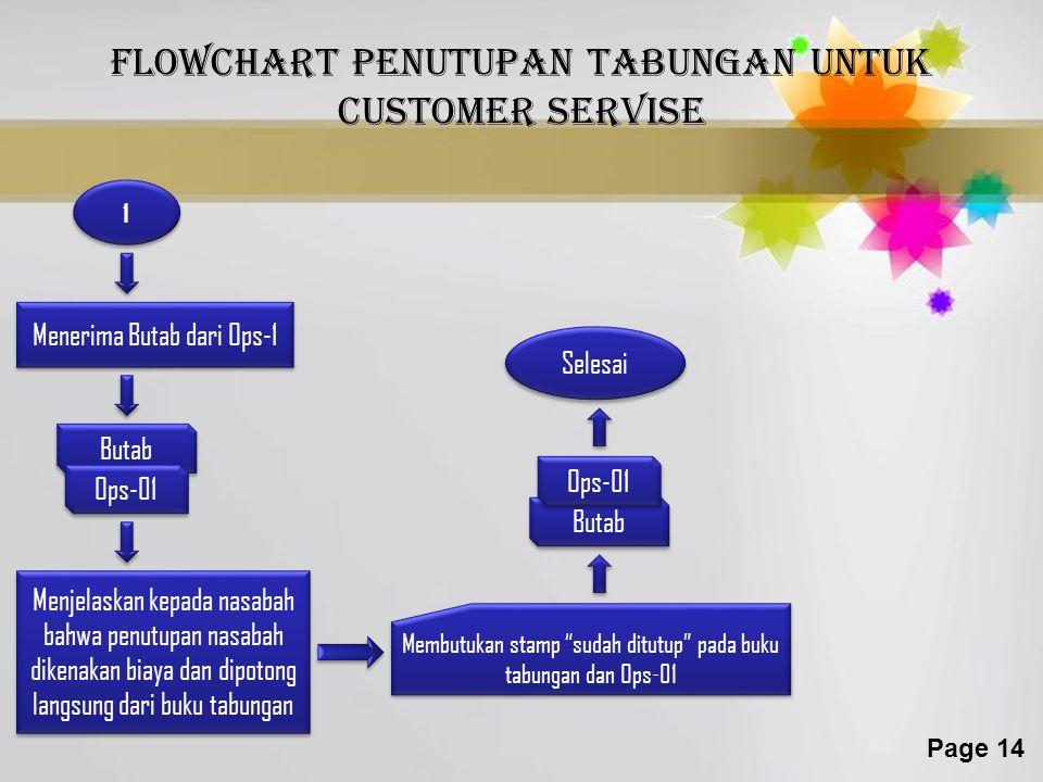 Flowchart penutupan tabungan untuk customer servise