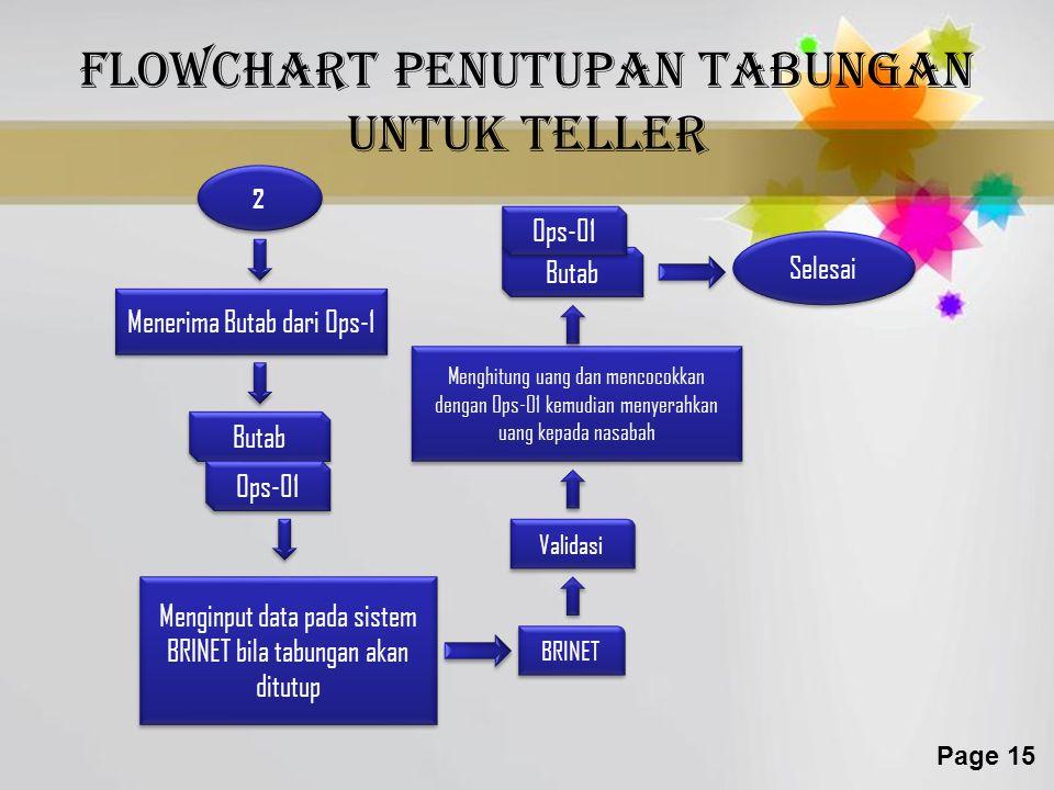 Flowchart penutupan tabungan untuk teller