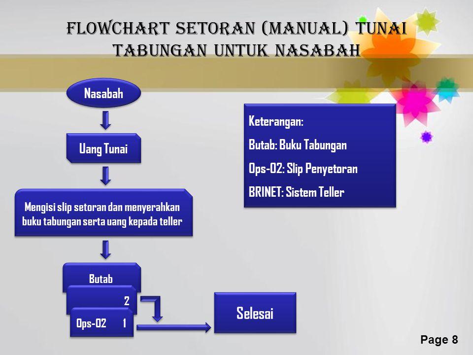 flowchart SETORAN (manual) TUNAI TABUNGAN untuk nasabah
