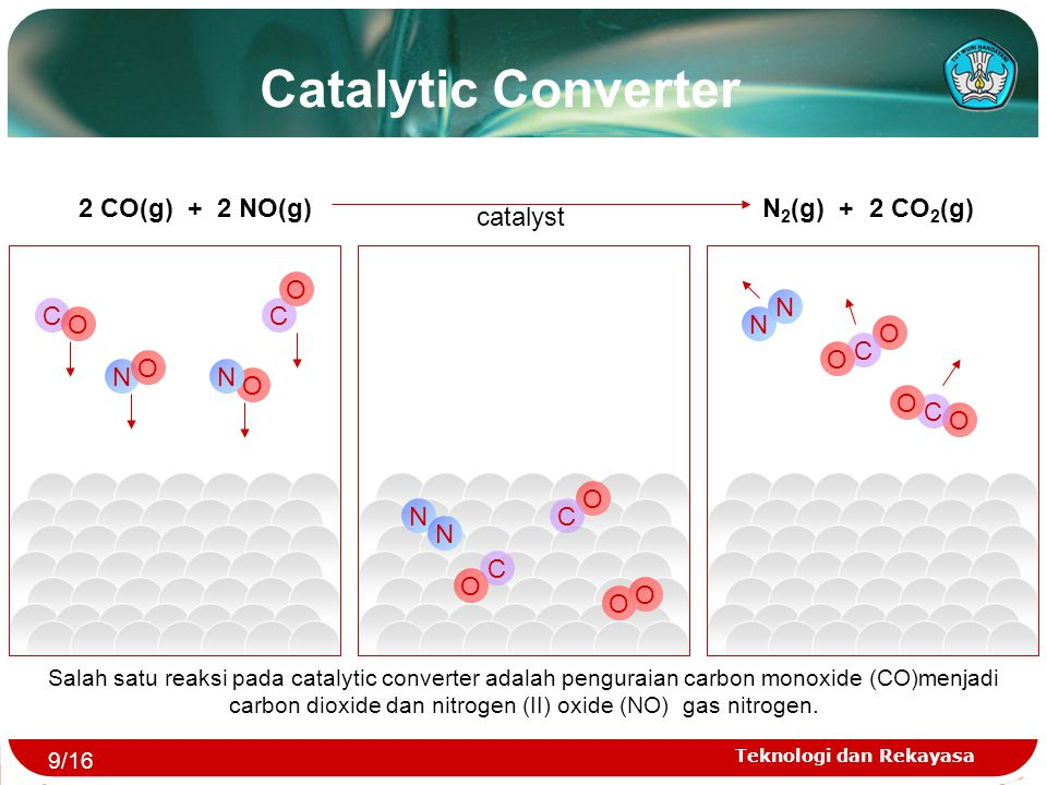 Catalytic Converter 2 CO(g) + 2 NO(g) N2(g) + 2 CO2(g) catalyst C O N