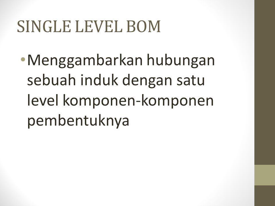 SINGLE LEVEL BOM Menggambarkan hubungan sebuah induk dengan satu level komponen-komponen pembentuknya.