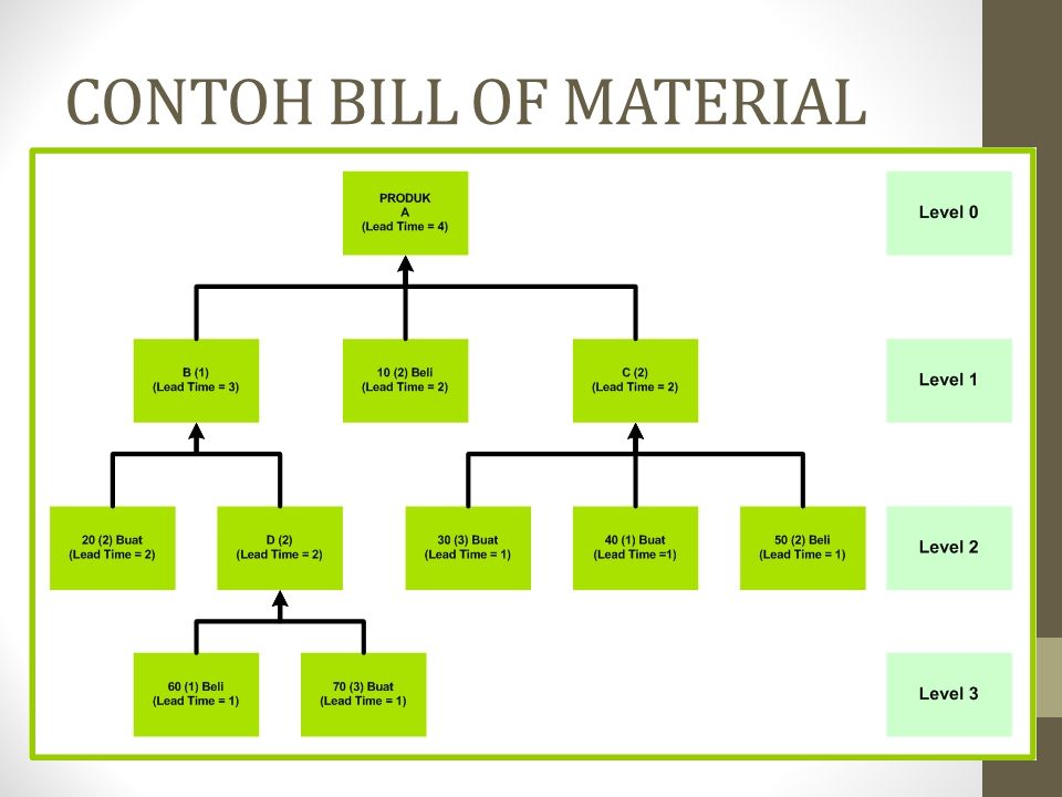 Bill Of Material Samsulb  Ppt Download