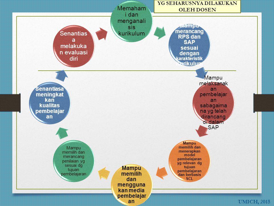 Memahami dan menganalisis kurikulum Senantiasa melakukan evaluasi diri