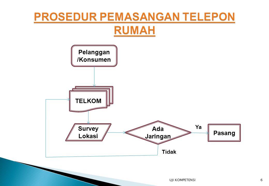 PROSEDUR PEMASANGAN TELEPON RUMAH