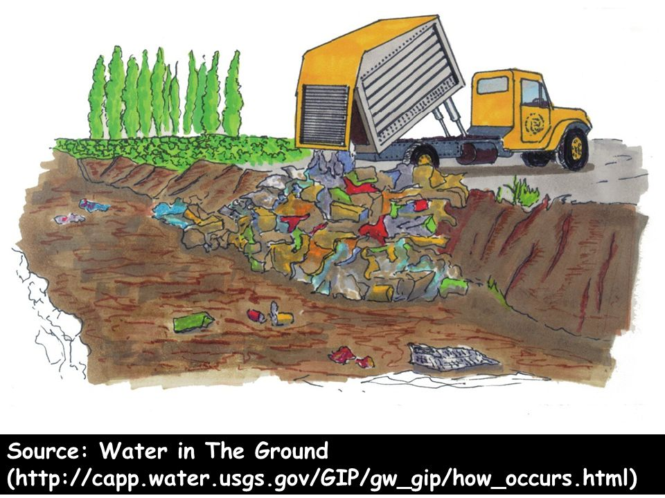 Source: Water in The Ground (http://capp. water. usgs
