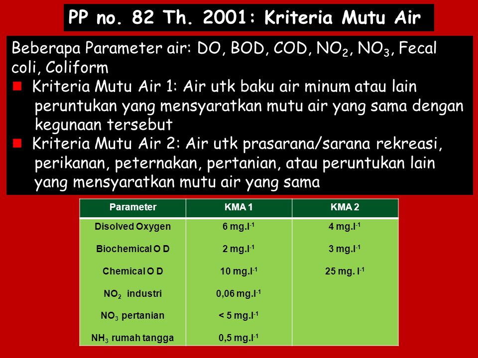 PP no. 82 Th. 2001: Kriteria Mutu Air