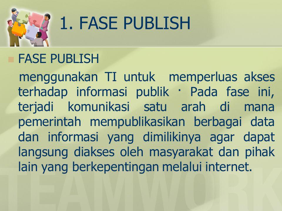 1. FASE PUBLISH FASE PUBLISH
