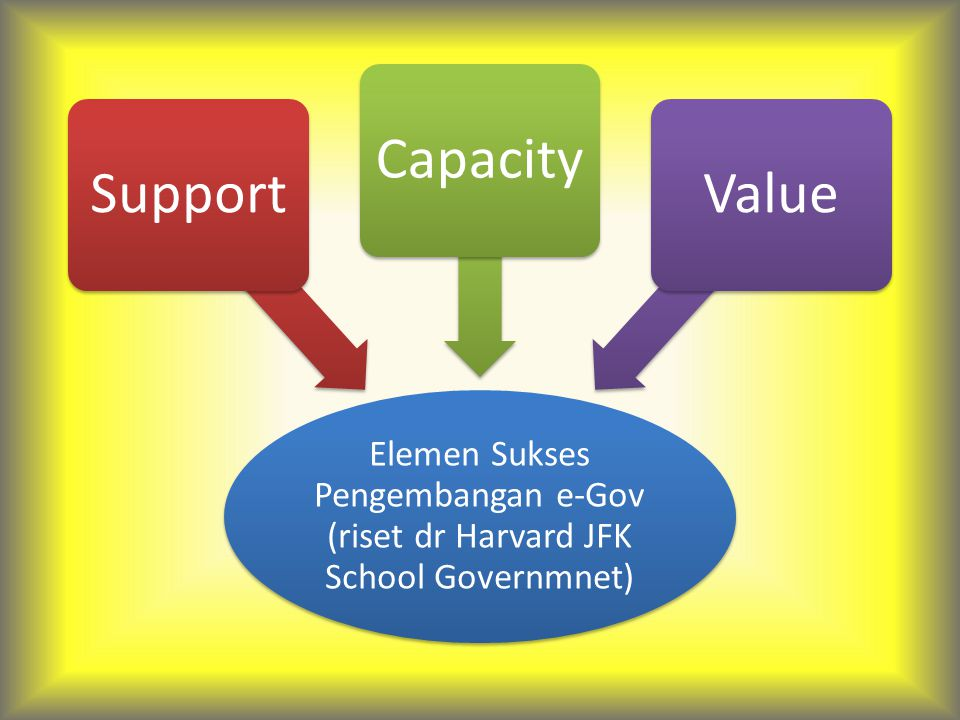 Support Capacity Value
