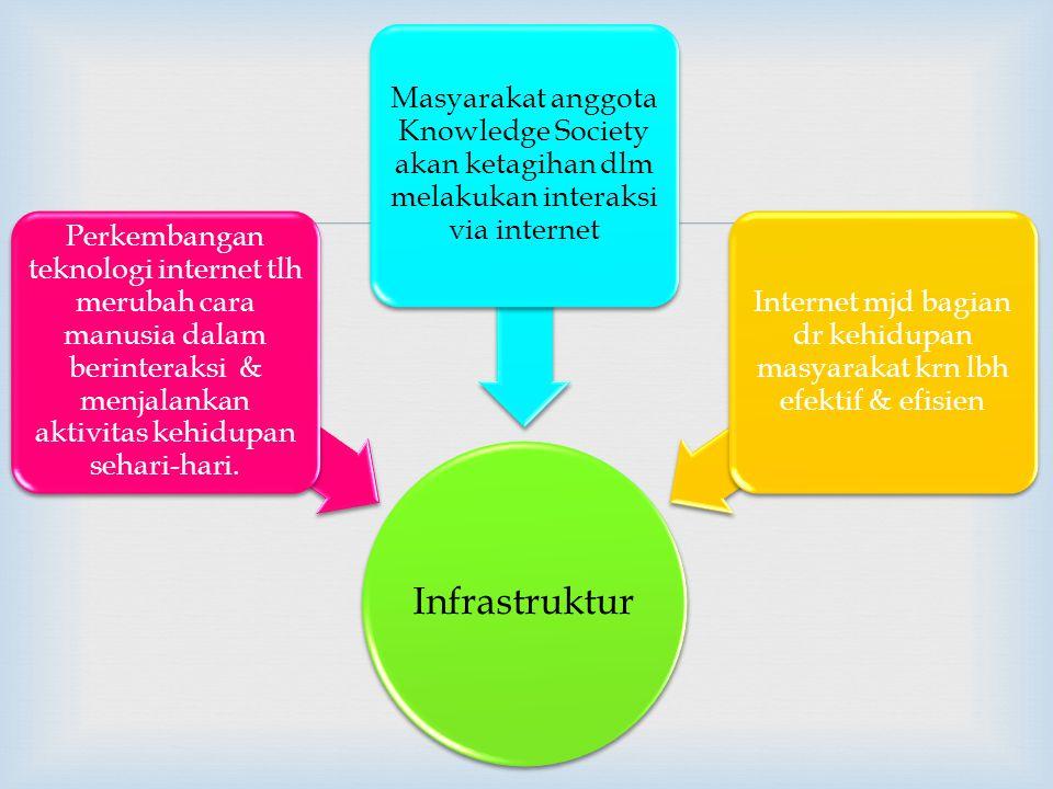 Internet mjd bagian dr kehidupan masyarakat krn lbh efektif & efisien