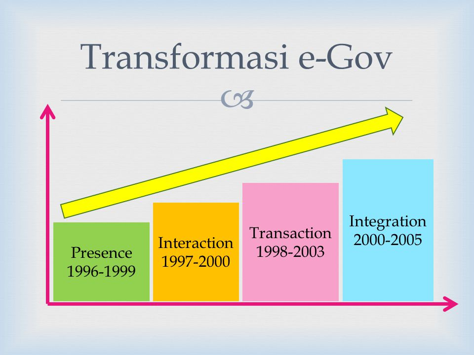 Transformasi e-Gov Integration 2000-2005 Transaction 1998-2003