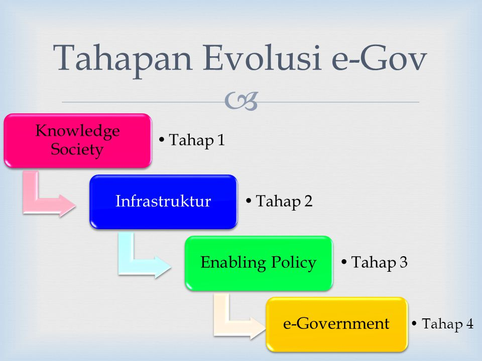 Tahapan Evolusi e-Gov Knowledge Society Infrastruktur Enabling Policy