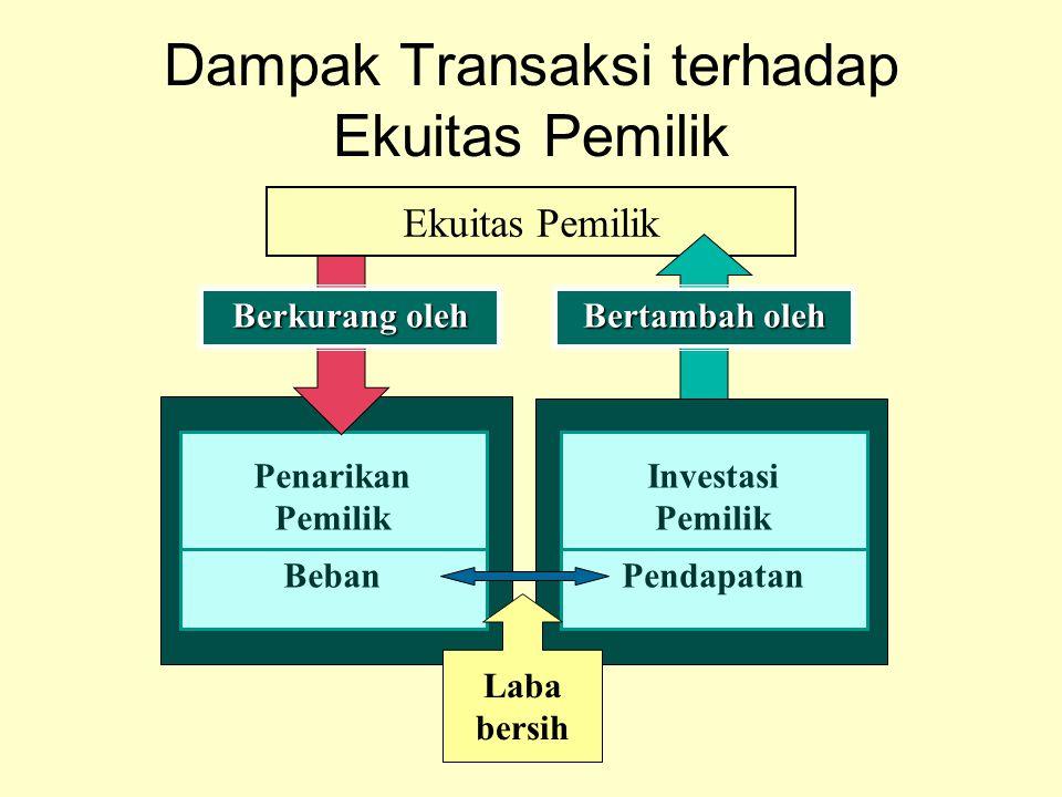 Dampak Transaksi terhadap Ekuitas Pemilik