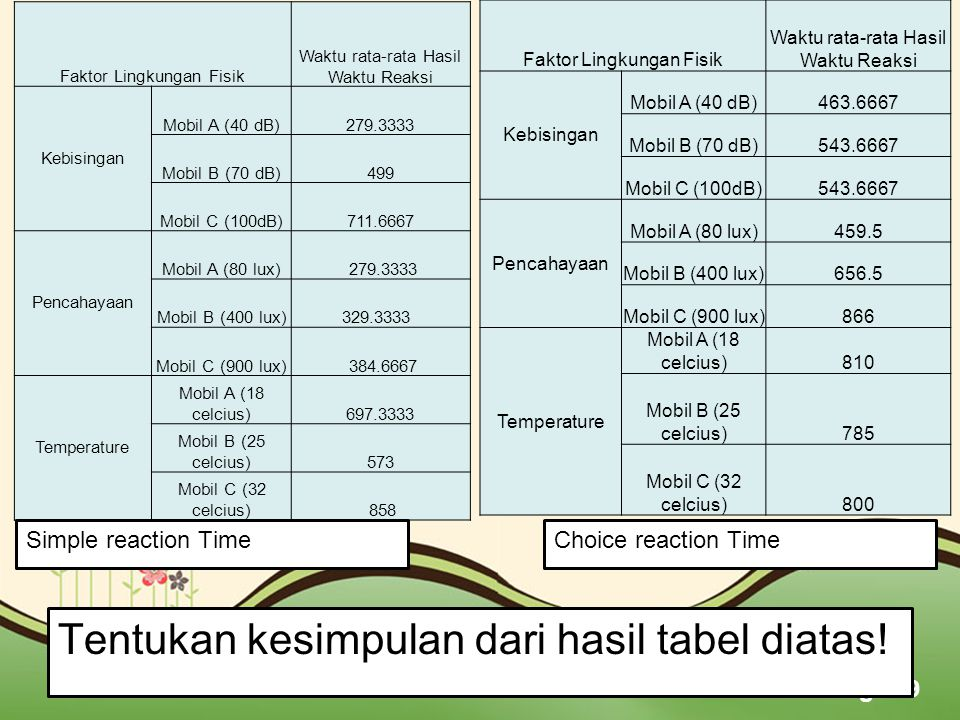 Tentukan kesimpulan dari hasil tabel diatas!