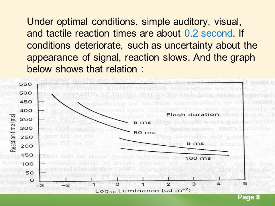 Under optimal conditions, simple auditory, visual, and tactile reaction times are about 0.2 second. If conditions deteriorate, such as uncertainty about the appearance of signal, reaction slows. And the graph below shows that relation :