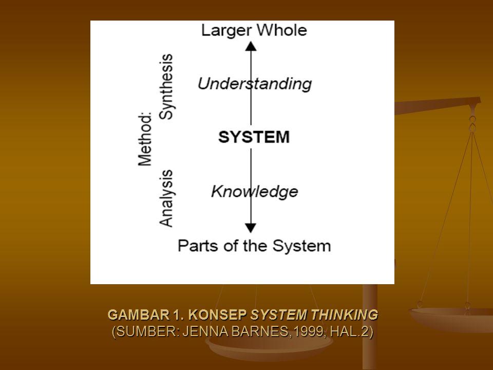 GAMBAR 1. KONSEP SYSTEM THINKING (SUMBER: JENNA BARNES,1999, HAL.2)