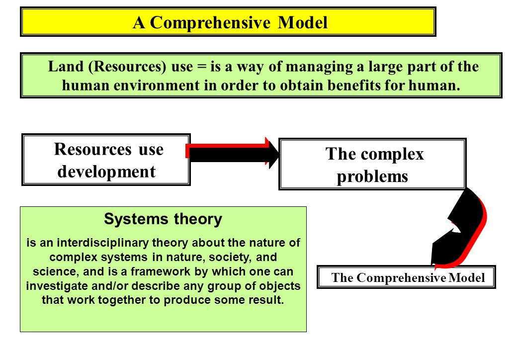 Resources use development The Comprehensive Model