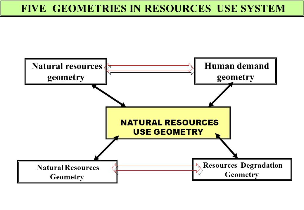 FIVE GEOMETRIES IN RESOURCES USE SYSTEM
