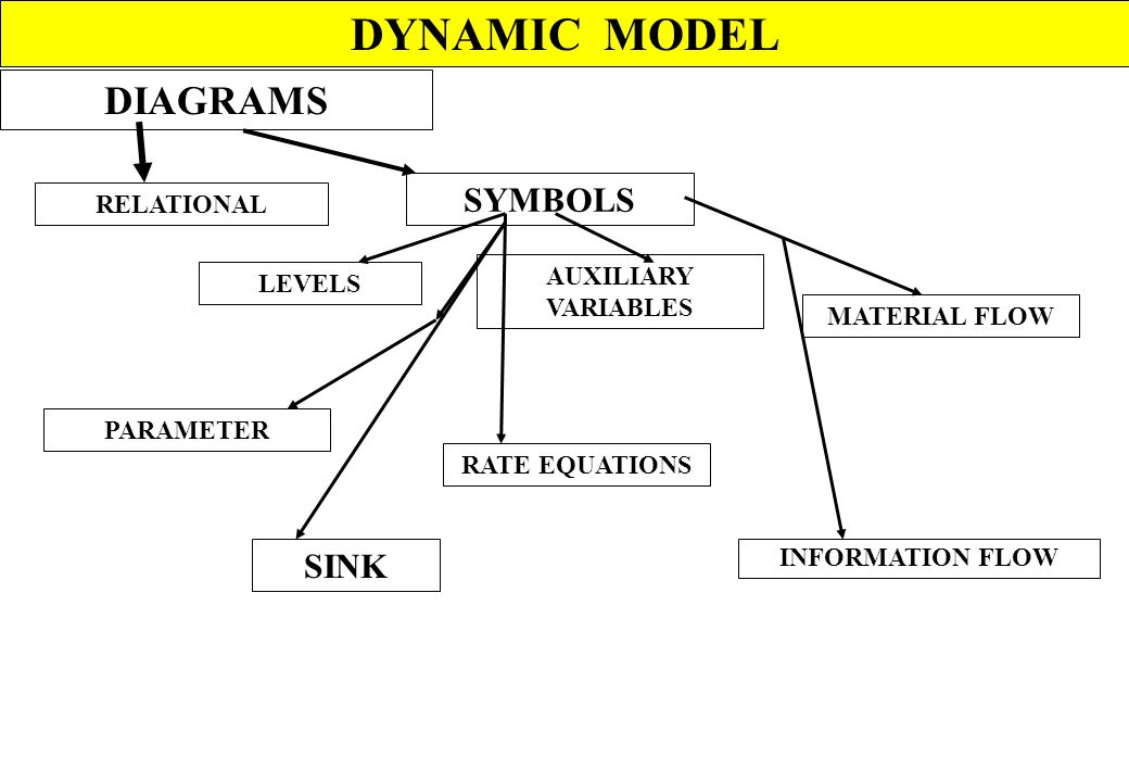 DYNAMIC MODEL DIAGRAMS SYMBOLS SINK RELATIONAL AUXILIARY VARIABLES
