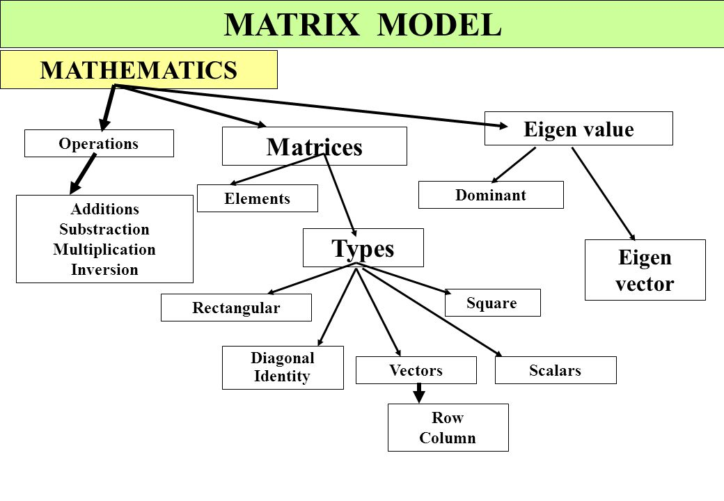 MATRIX MODEL MATHEMATICS Matrices Types Eigen value Eigen vector